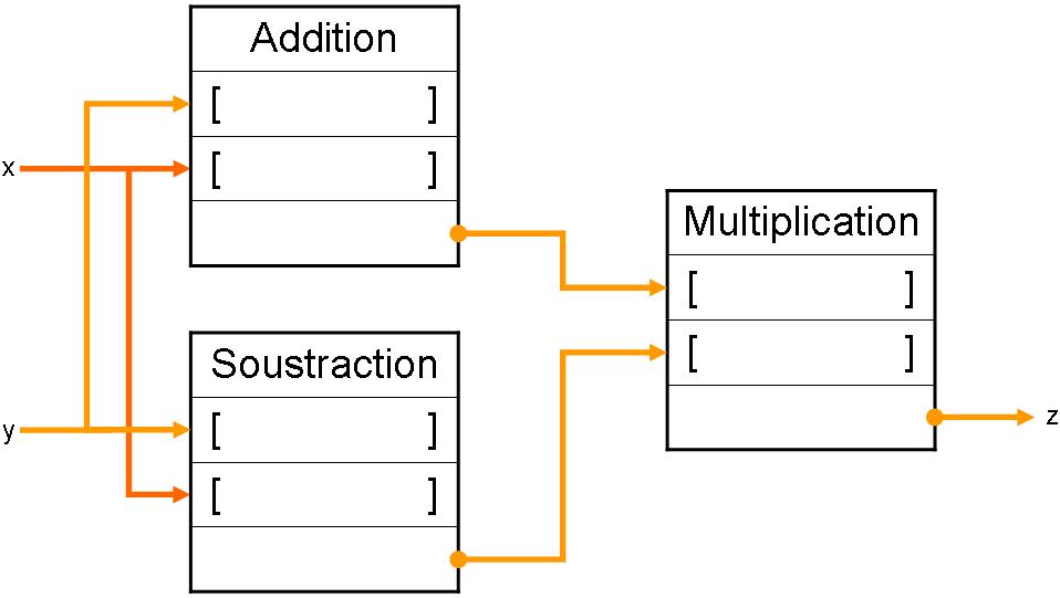 Data Flow Diagram Wikimedia Commons