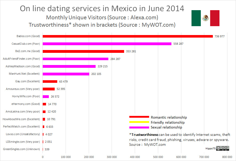 On line dating services in Mexico in June 2014Monthly Unique Visitors (Source : Alexa.com)Trustworthiness* shown in brackets (Source : MyWOT.com)