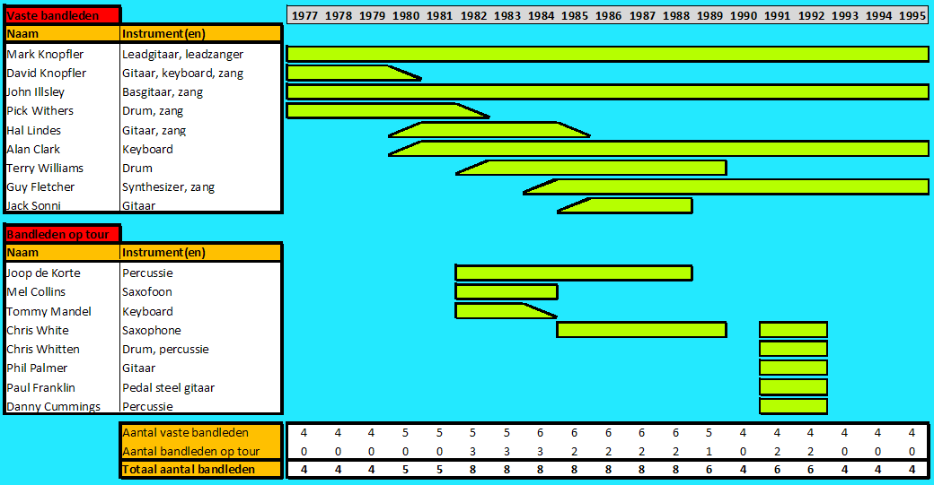 Dire Straits lineup evolution (NL).png