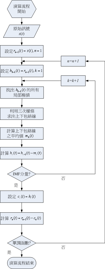 EMD流程图