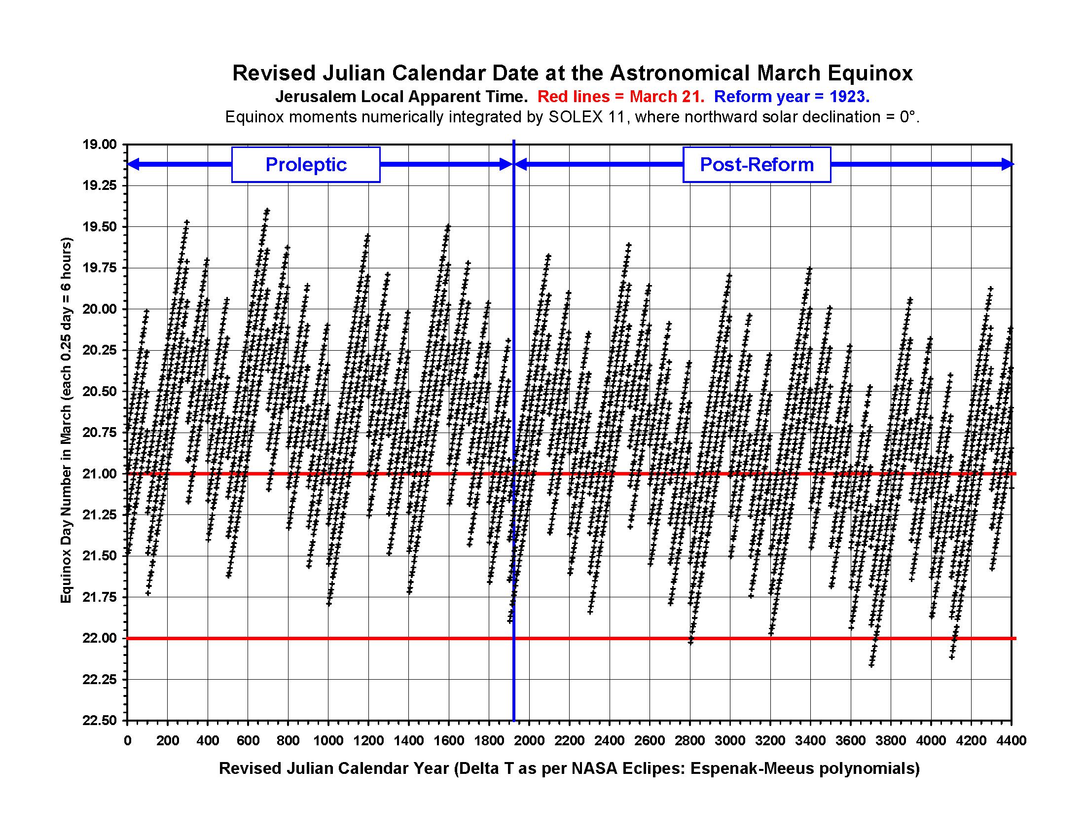 file equinox revised julian jerusalem solex 11 png wikimedia commons