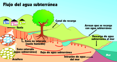agua subterranea (acuiferos) Es_water_flow