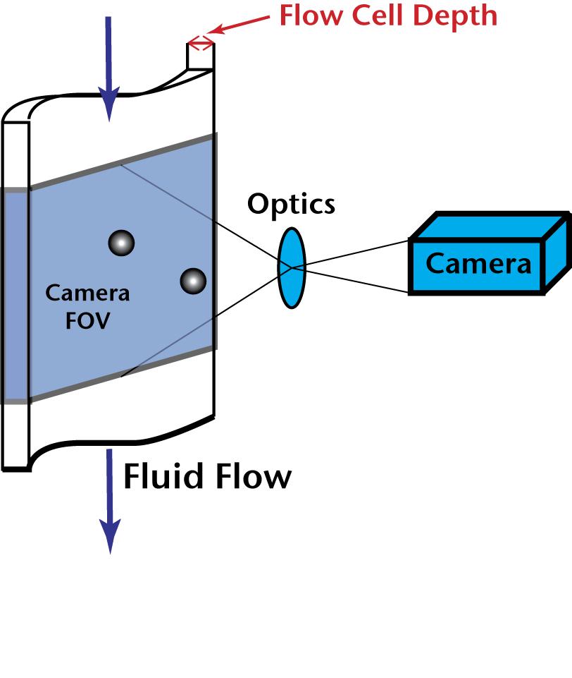 Imaging particle analysis  Wikipedia
