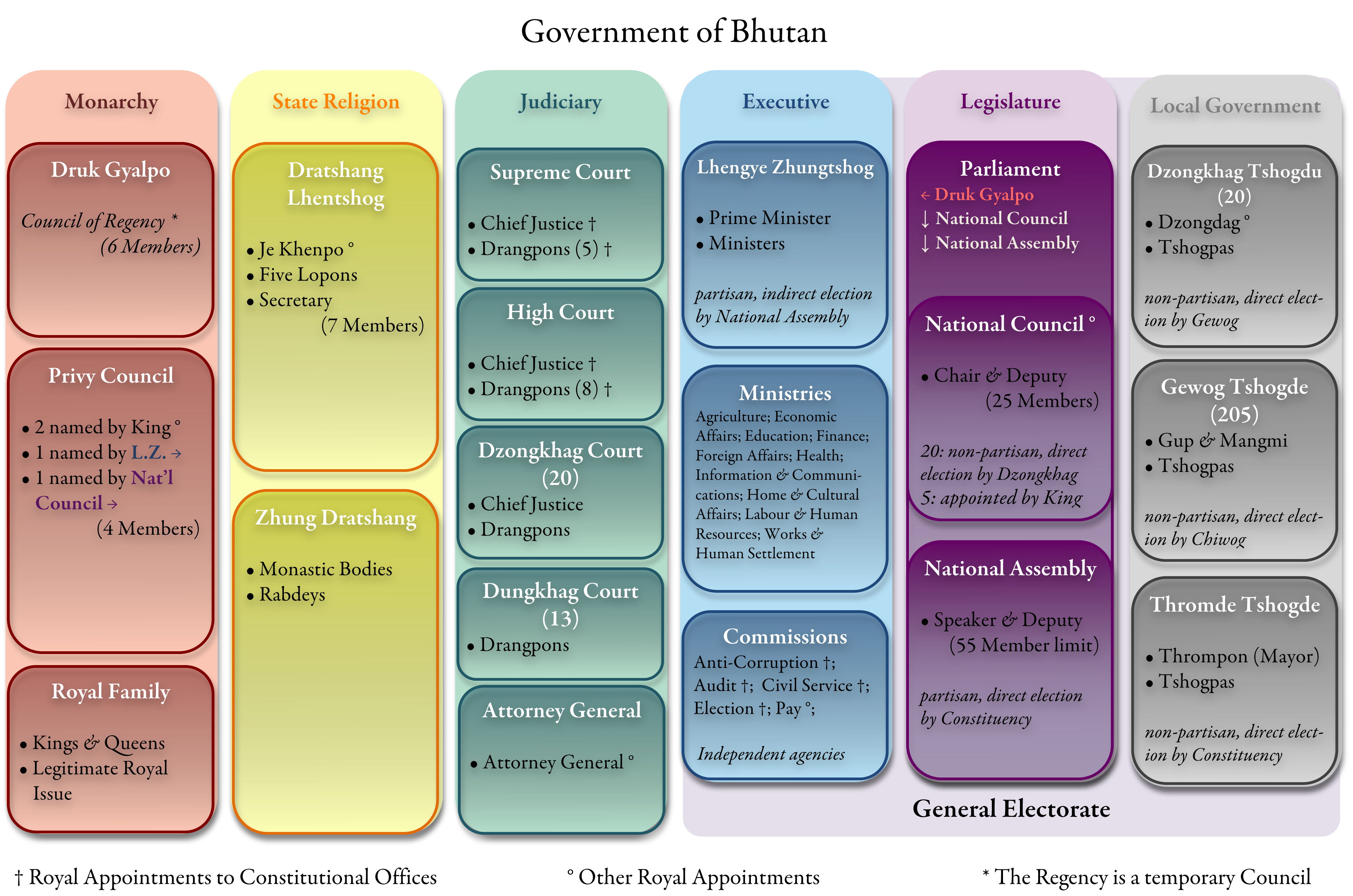 Constitution of Bhutan - Wikipedia, the free encyclopedia