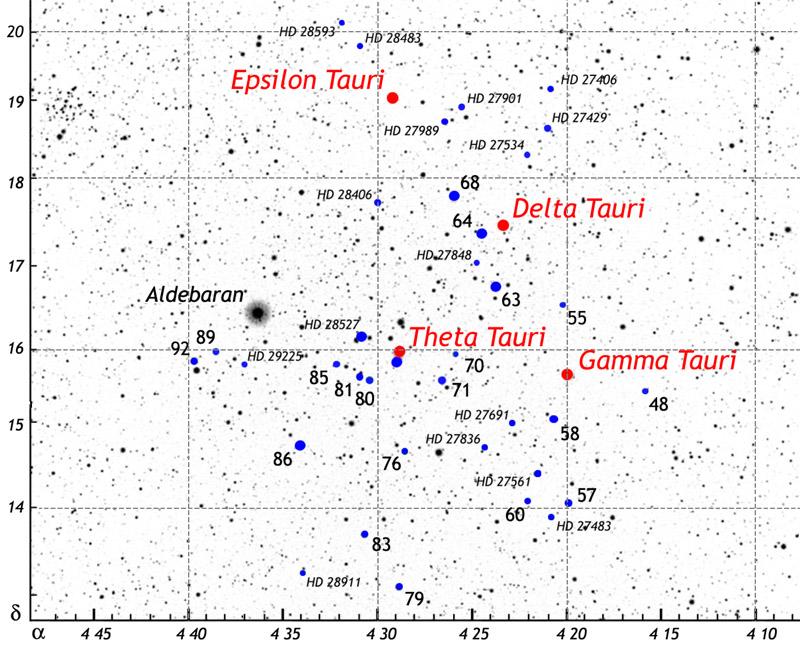 A Hyadok fényesebb csillagai