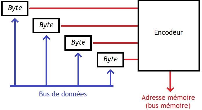 Fonctionnement d 39 un ordinateur les m moires associatives for Les portes logiques de base