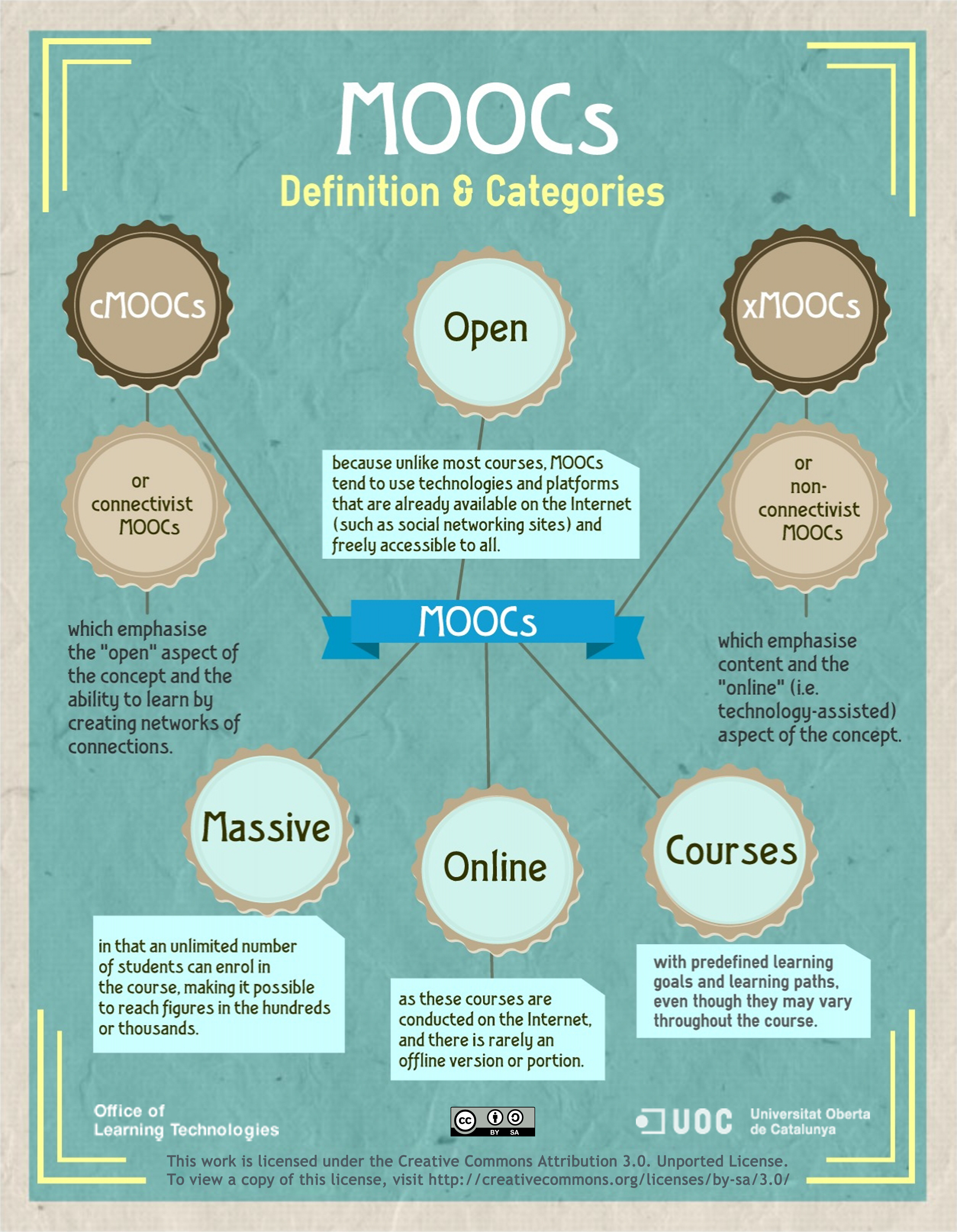 The State of the MOOC | eLearning Chef
