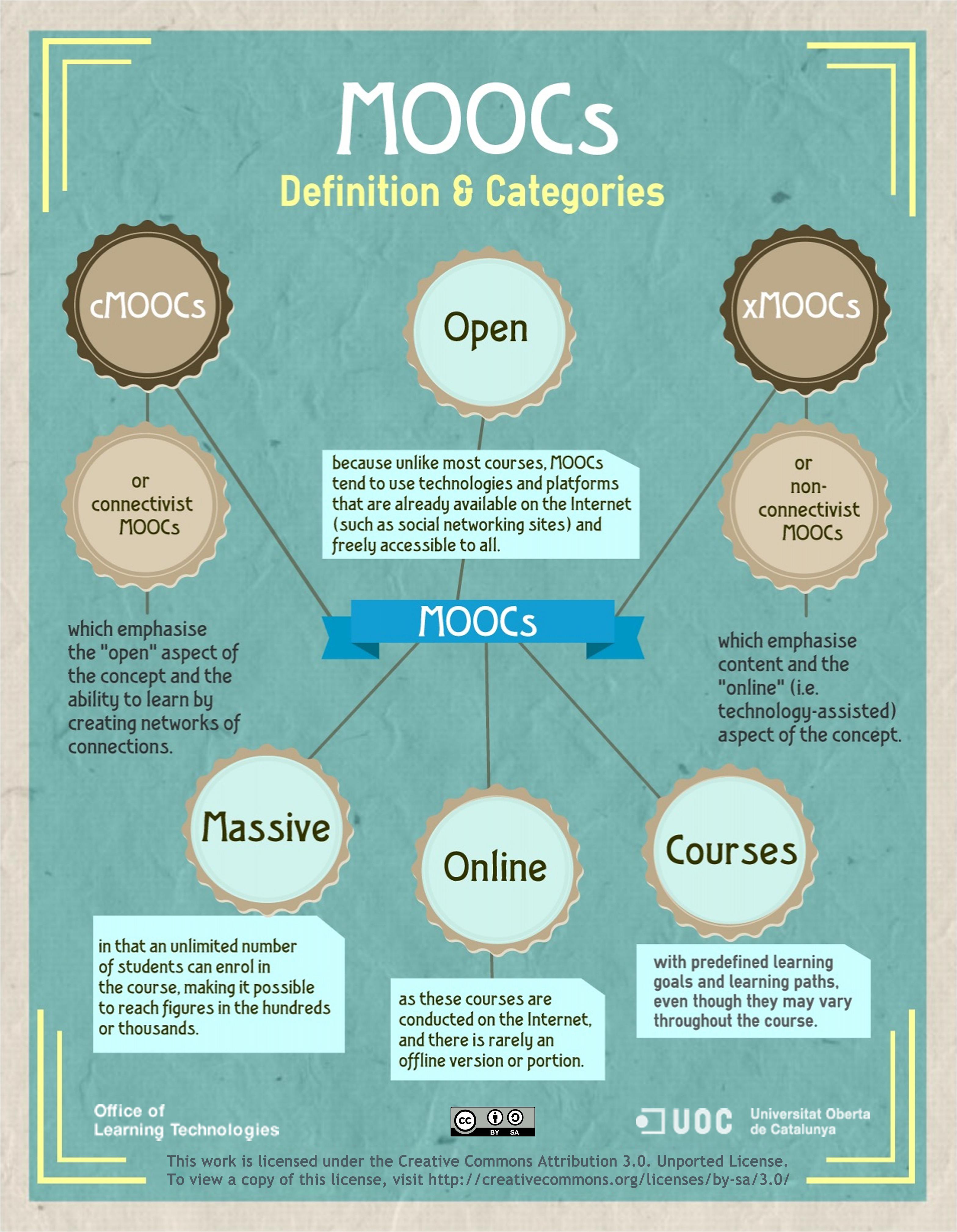 MOOCs Defined