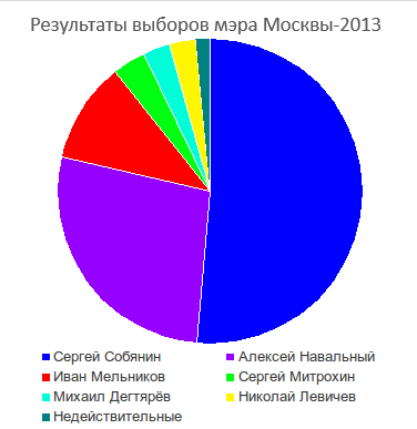 Moscow mayoral elections-2013 results(ru).png