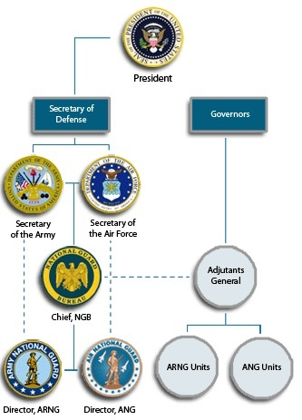Organizational Chart For Word: National Guard Bureau organizational chart.jpg - Wikimedia ,Chart