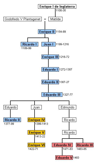 Árbol genealógico de los reyes de Inglaterra de la dinastía Plantagenet (en azul), incluyendo las ramas colaterales de los Lancaster (en amarillo) y los York (en rojo).