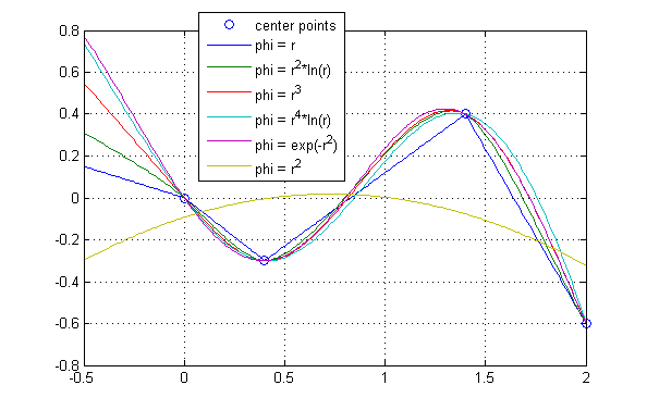 pdf splines basis function interpolation