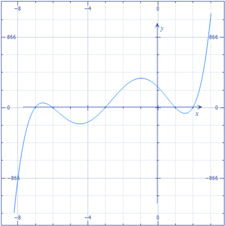 File:Quintic function.png - Wikimedia Commons