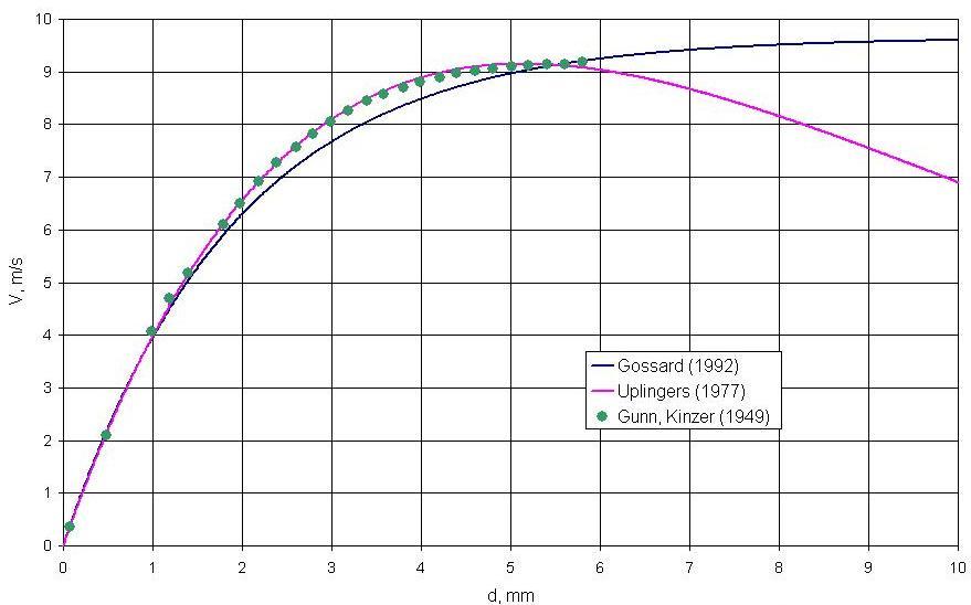 Bullet Drop Charts: Rain drop terminal velocity chart.jpg - Wikimedia Commons,Chart