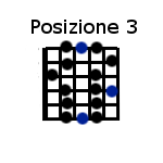 Scala blues posizione 3 - blues scale position 3
