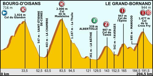 [Immagine: Tour_de_France_2013_stage_19.png]