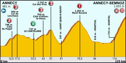 [Immagine: Tour_de_France_2013_stage_20.png]
