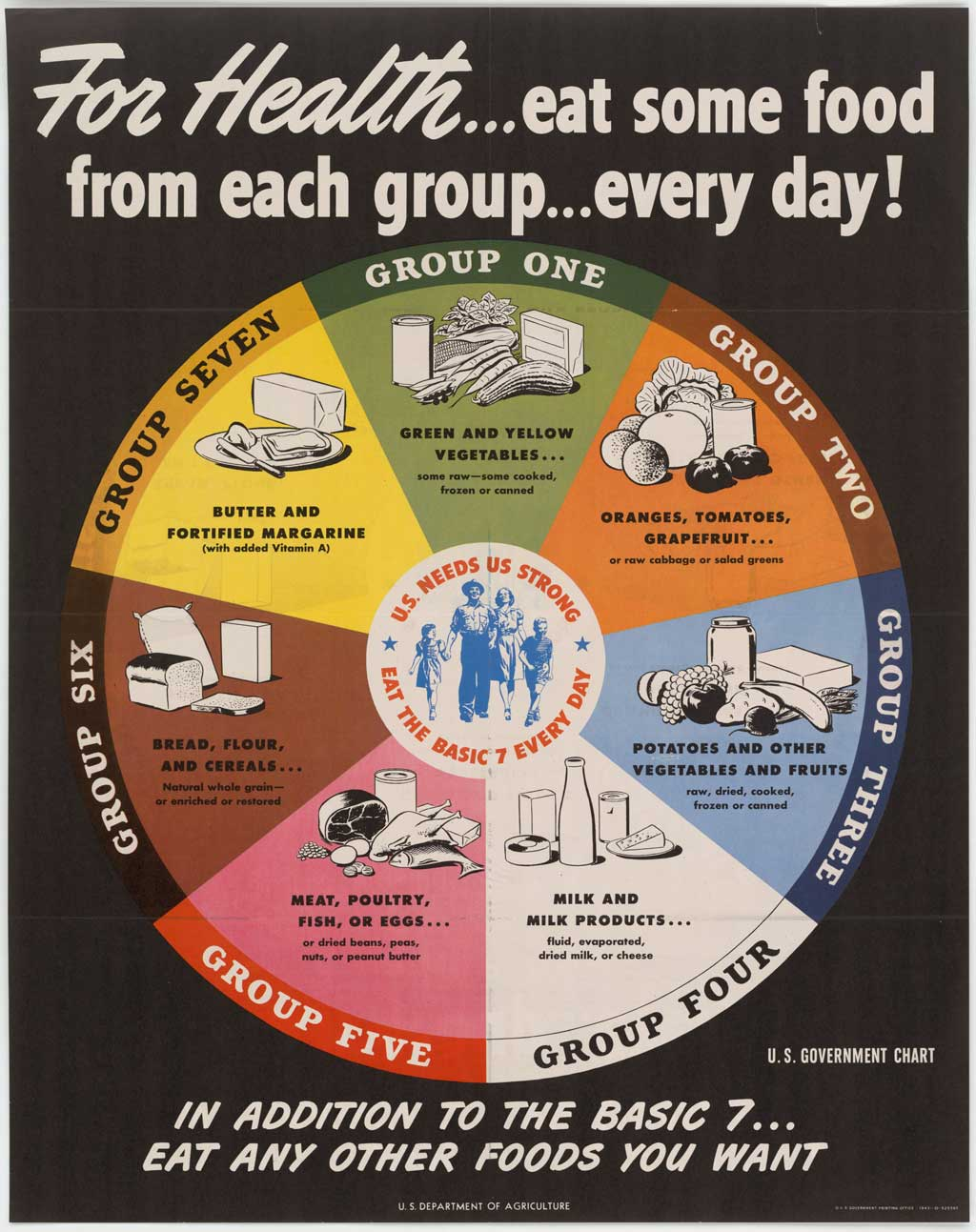 English: 1943 USDA nutrition chart showing the...
