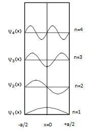 Variation of wave function with x and n.