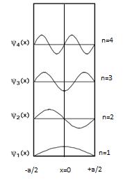 Изменение волновой функции от x и n.