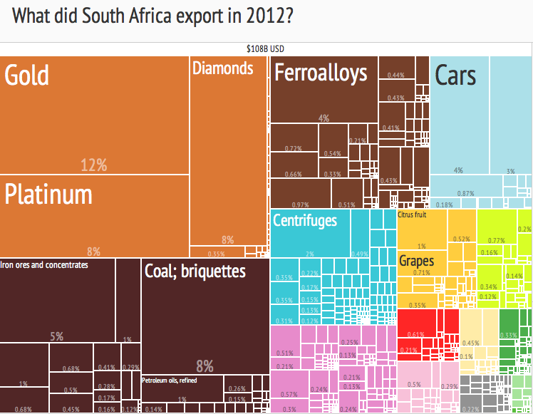 File:2012 South Africa Products Export Treemap png