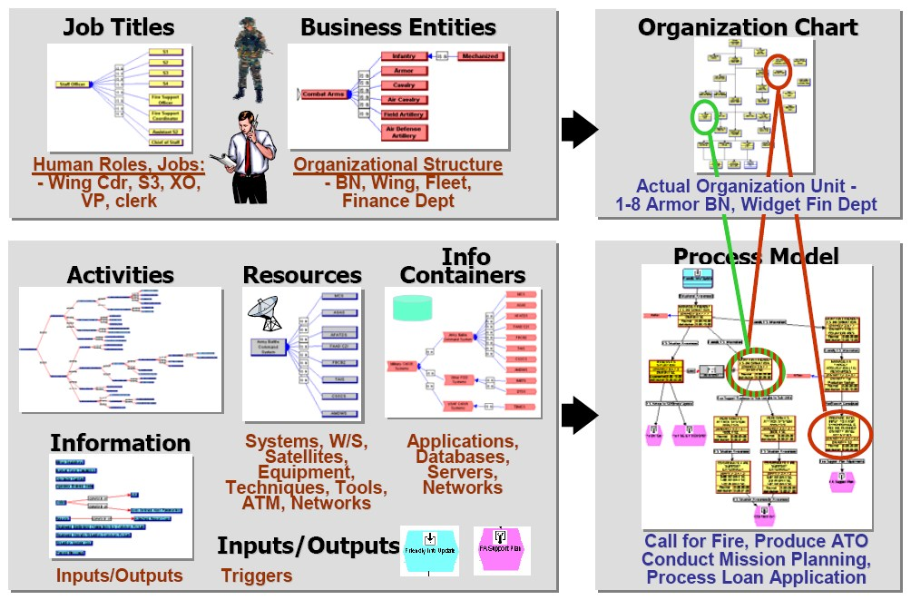 Fire Department Organizational Chart: Anatomy of an Executable Operational Architecture.jpg - Wikipedia,Chart