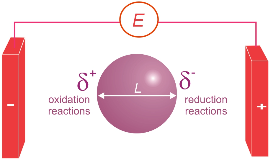 electro chemistry Electrochemistry deals with the links between chemical reactions and electricity  this includes the study of chemical changes caused by the passage of an.