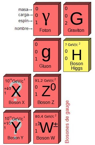 Resultado de imagen de Bosones
