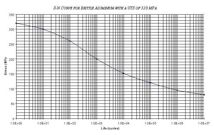 https://upload.wikimedia.org/wikipedia/commons/f/f9/BrittleAluminium320MPA_S-N_Curve.jpg