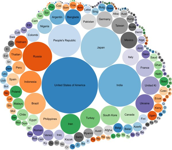 FileBubble Chart Visualization Of Universities In Different