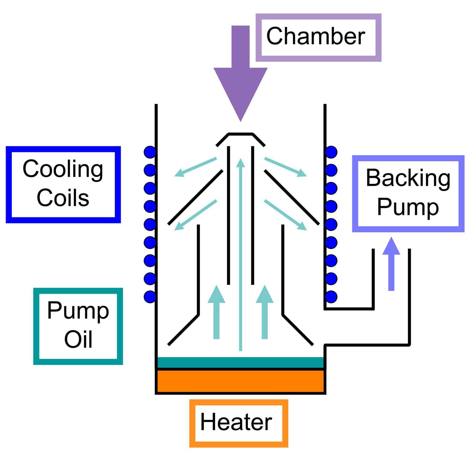 dateidiffusion pump schematicpng � wikipedia