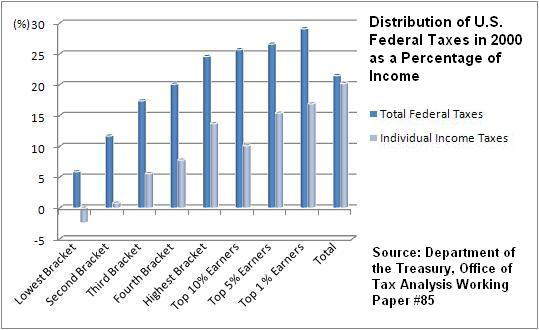 Historical Income Tax Rates Chart: Distribution of U.S. Federal Taxes 2000.JPG - Wikimedia Commons,Chart