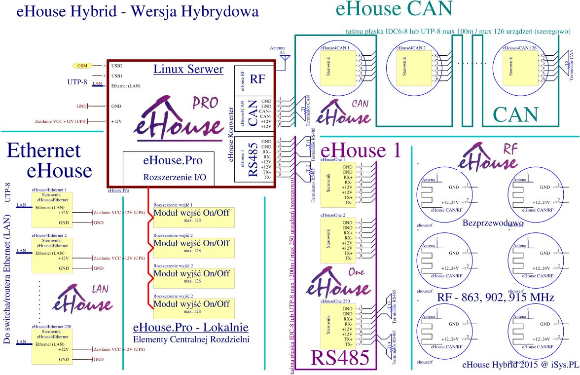File:EHouse Hybrid BMS installation schematic (LAN, WiFi, RS-485 ...