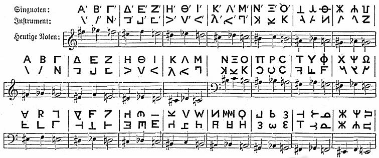 Griechische-musik_griechisches-notensyst