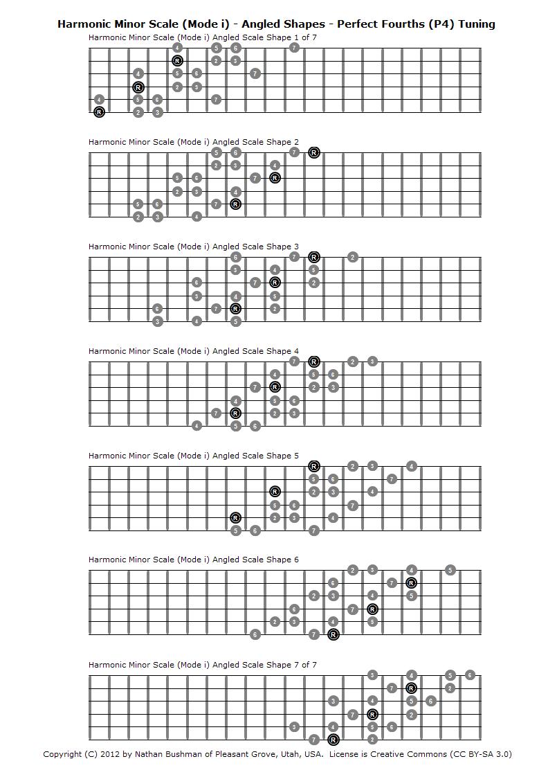 Bass Guitar Chart Pdf Harmonic Minor Scale Mode I
