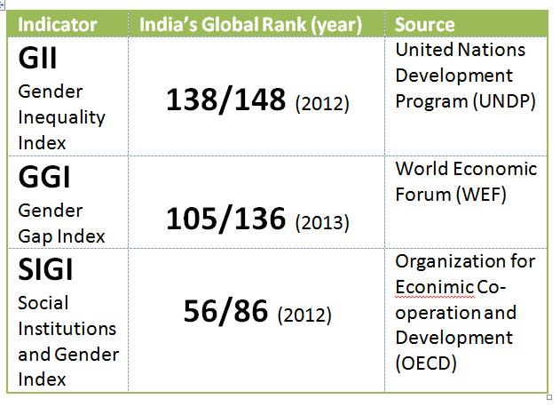gender equality in india wikipedia