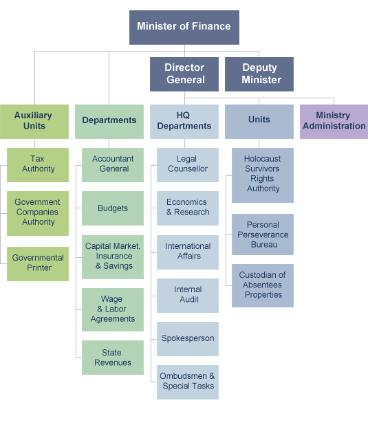 company organogram template word - free church organization chart template