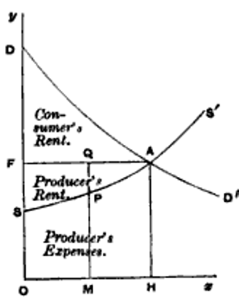 Alfred Marshall's supply and demand graph. Marshall's Supply and Demand Graph.png