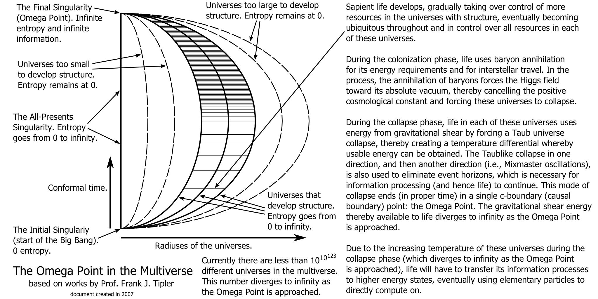 Multiverse Theory Diagram | www.imgkid.com - The Image Kid ...