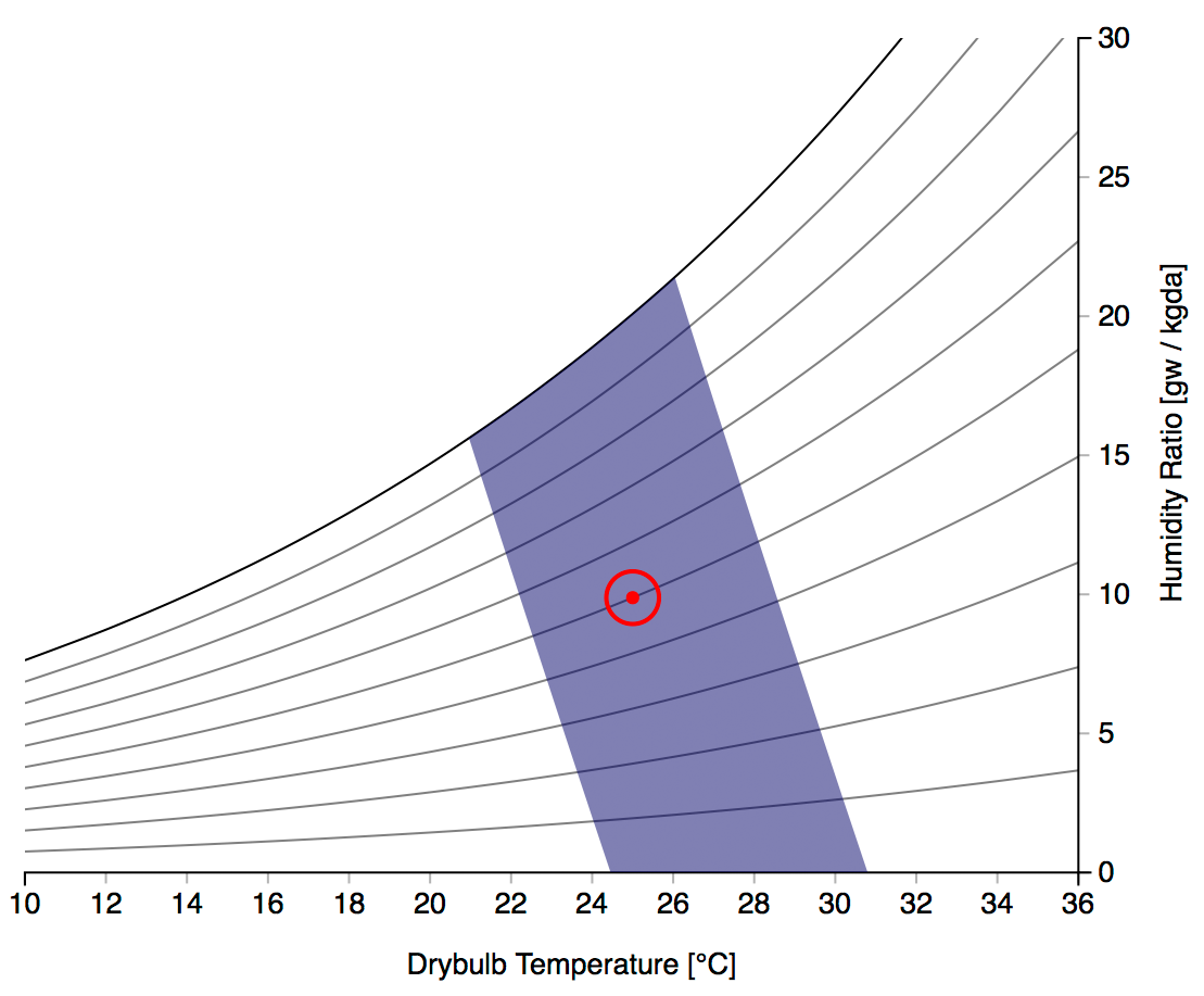 Thermal comfort wikipedia for Indoor design temperature ashrae