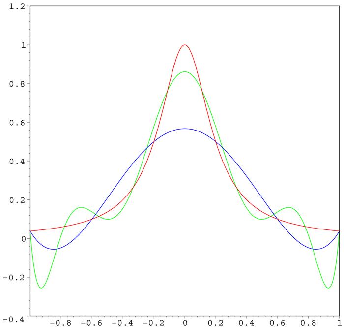 多项式插值Runge现象
