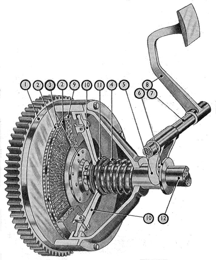file single spring plate clutch manual of driving and maintenance