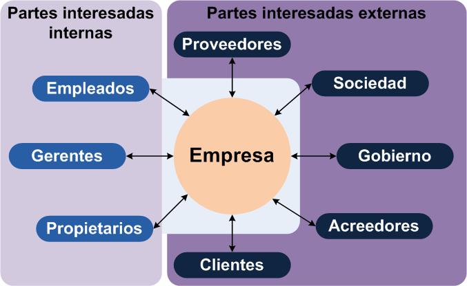 Stakeholders: partes interesadas internas y externas (Fuente: http://upload.wikimedia.org/wikipedia/commons/f/f9/Stakeholder_%28es%29.png)