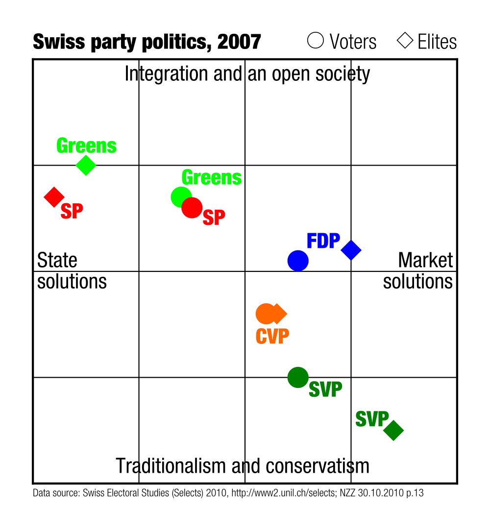 https://upload.wikimedia.org/wikipedia/commons/f/f9/Swiss_party_politics_2007_en.png