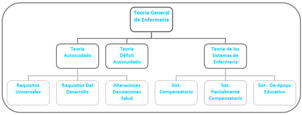 Metaparadigma De Enfermeria Epub Download