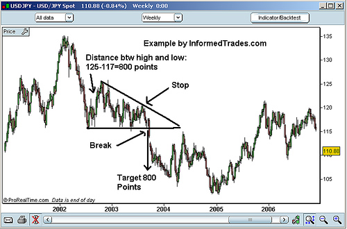Stocks Charts: Triangle-descending-example.jpg - Wikimedia Commons,Chart