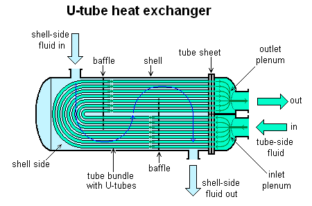 Maintenance of plate heat exchanger
