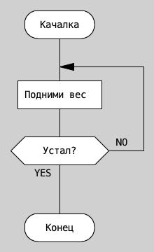 Дракон схема алгоритм