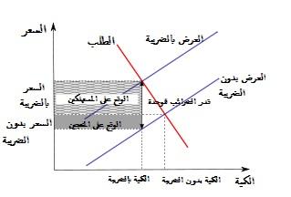 حل تمارين كتاب مقدمه في النظريه الاقتصاديه الجزئيه خالد الدخيل