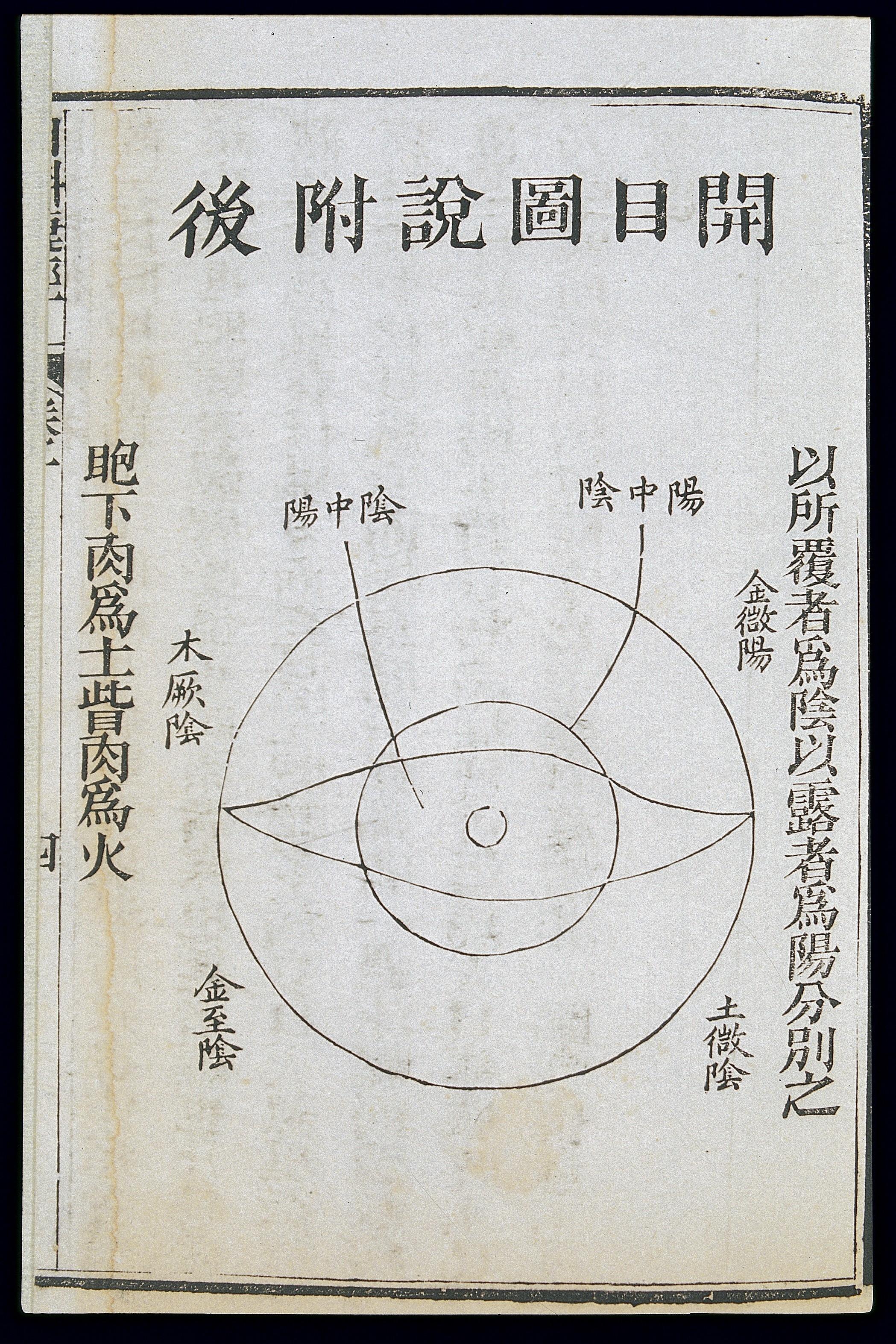 Filec19 chinese eye diagnosis chart showing yin and yang division filec19 chinese eye diagnosis chart showing yin and yang division wellcome l0039712g geenschuldenfo Choice Image